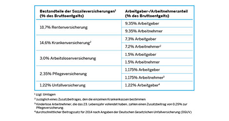 Social Security Contributions in Germany