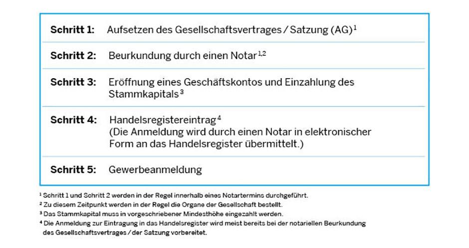 Schön Schritt 2 Kücheset Ideen - Küchen Ideen - celluwood.com