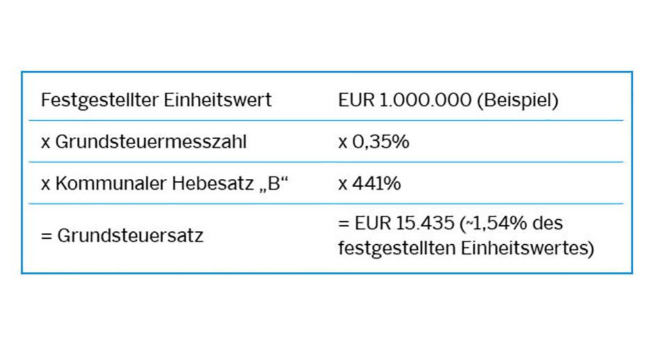 Grundsteuer Nrwinvest