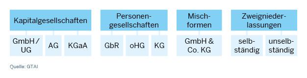 Die wichtigsten Gesellschaftsformen in Deutschland im Überblick
