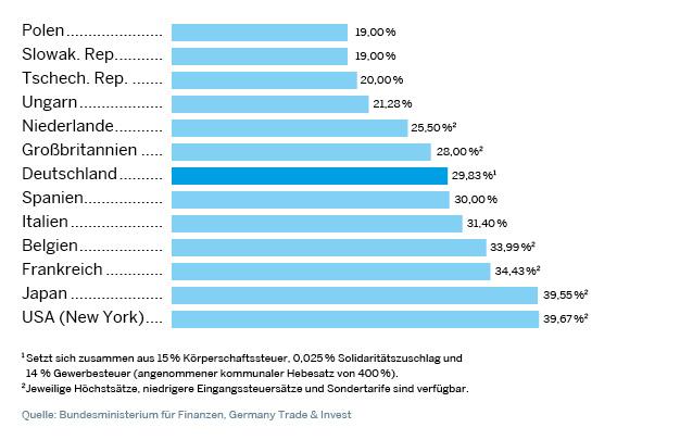 Durchschnittliche Unternehmenssteuerbelastung in ausgewählten Ländern 2014